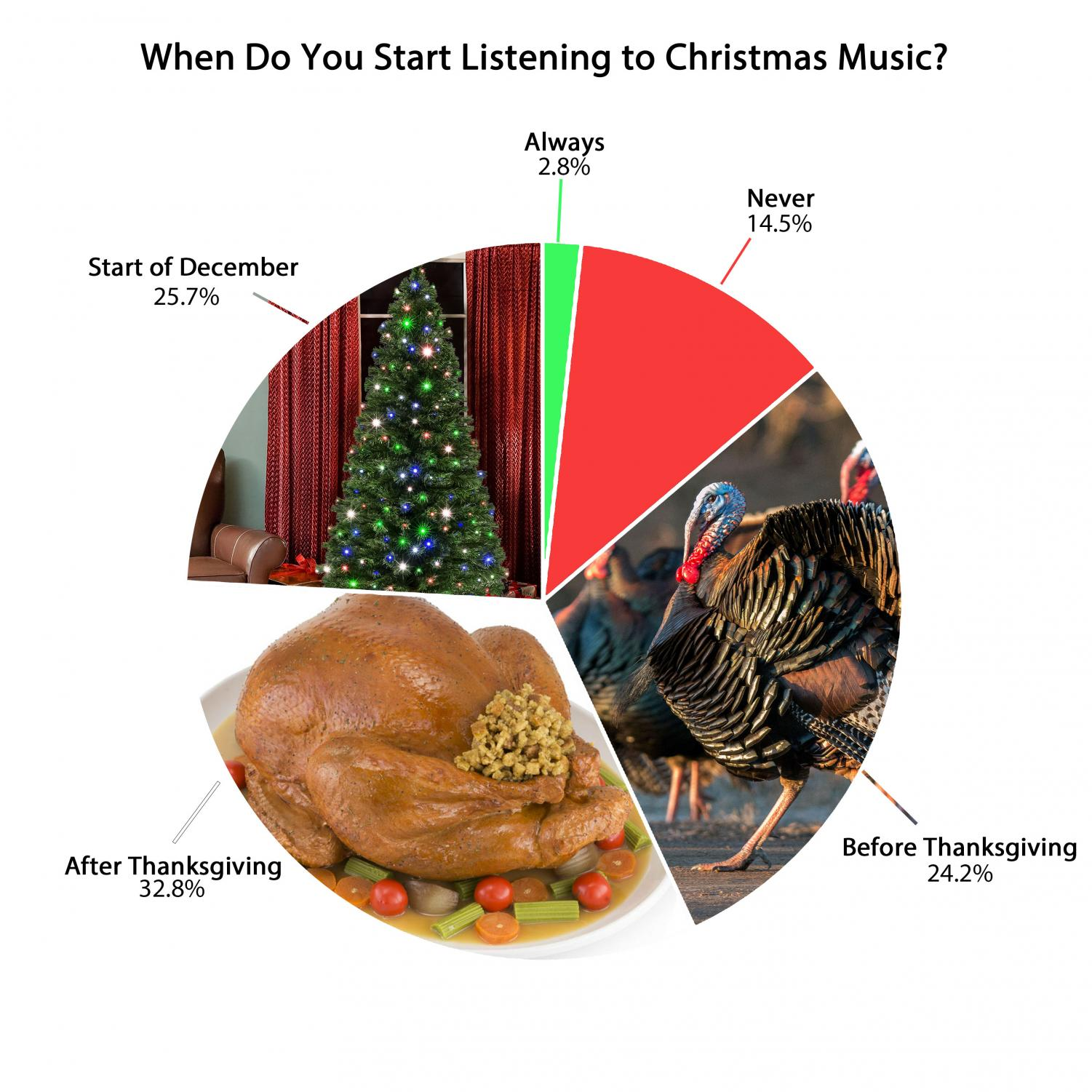 A poll of CT students revealed that it was almost even between those who began listening before Thanksgiving, and those who listened after - the great debate. click to view